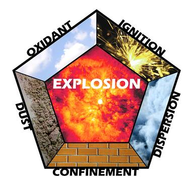 The Dust Explosion Pentagon explains how a dust combustion occurs and how to prevent it.